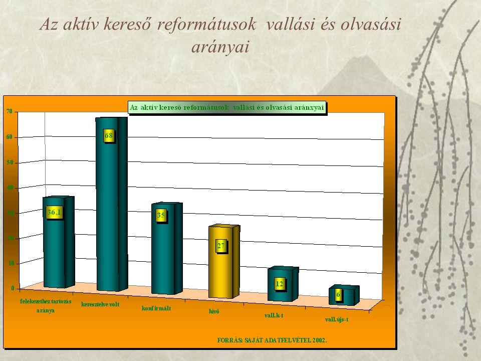 Az aktív kereső reformátusok vallási és olvasási arányai