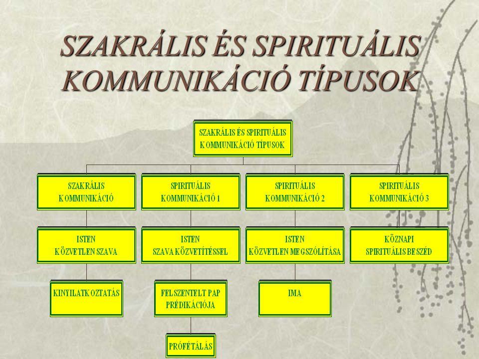SZAKRÁLIS ÉS SPIRITUÁLIS KOMMUNIKÁCIÓ TÍPUSOK