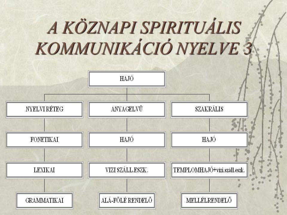 A KÖZNAPI SPIRITUÁLIS KOMMUNIKÁCIÓ NYELVE 3
