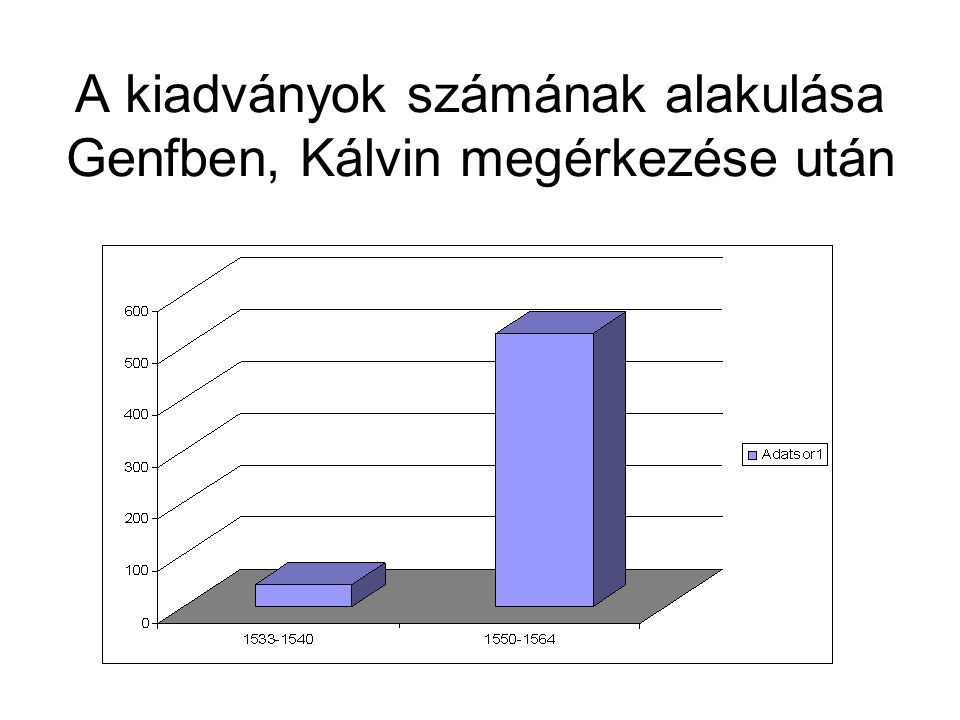 A kiadványok számának alakulása Genfben, Kálvin megérkezése után