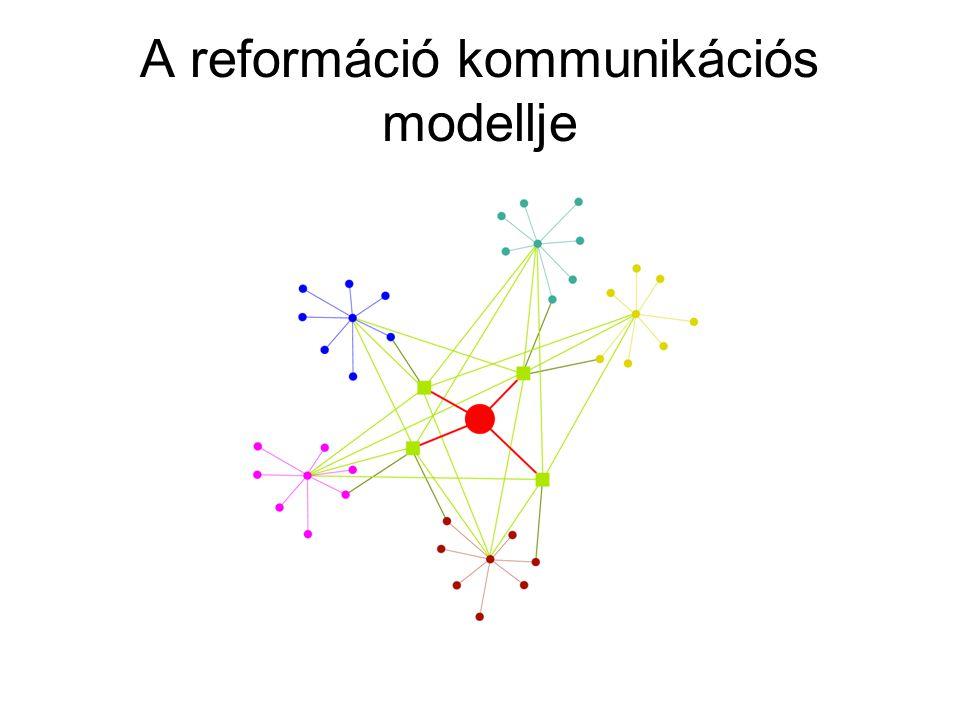 A reformáció kommunikációs modellje