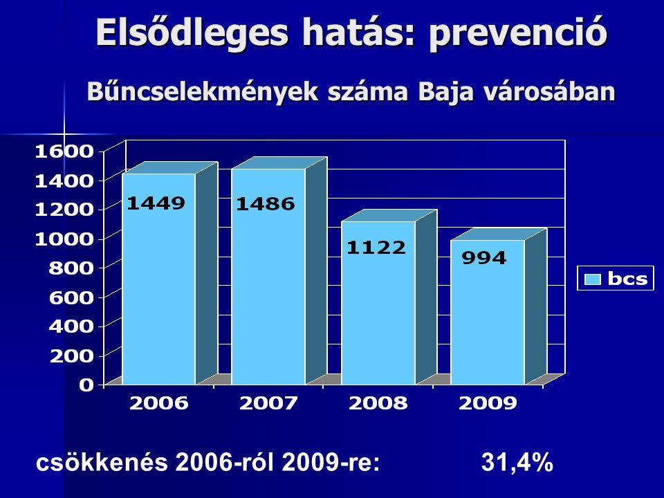 Elsődleges hatás: prevenció Bűncselekmények száma Baja városában csökkenés 2006-ról 2009-re: 31,4%