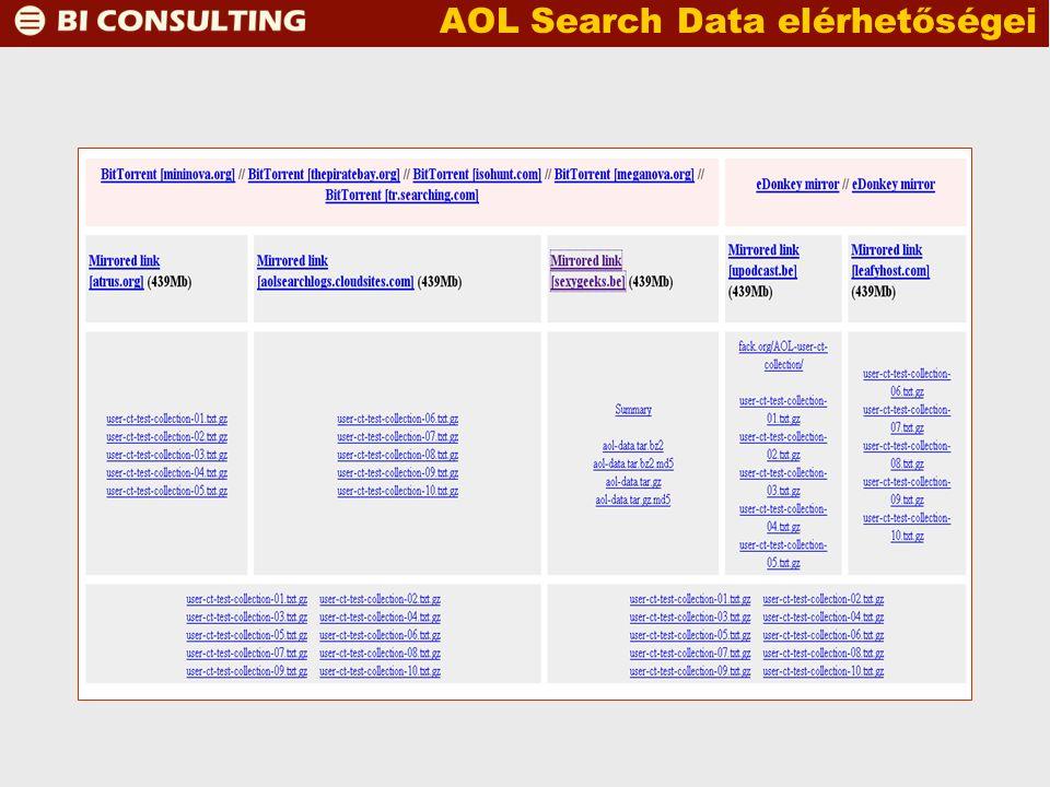 AOL Search Data elérhetőségei