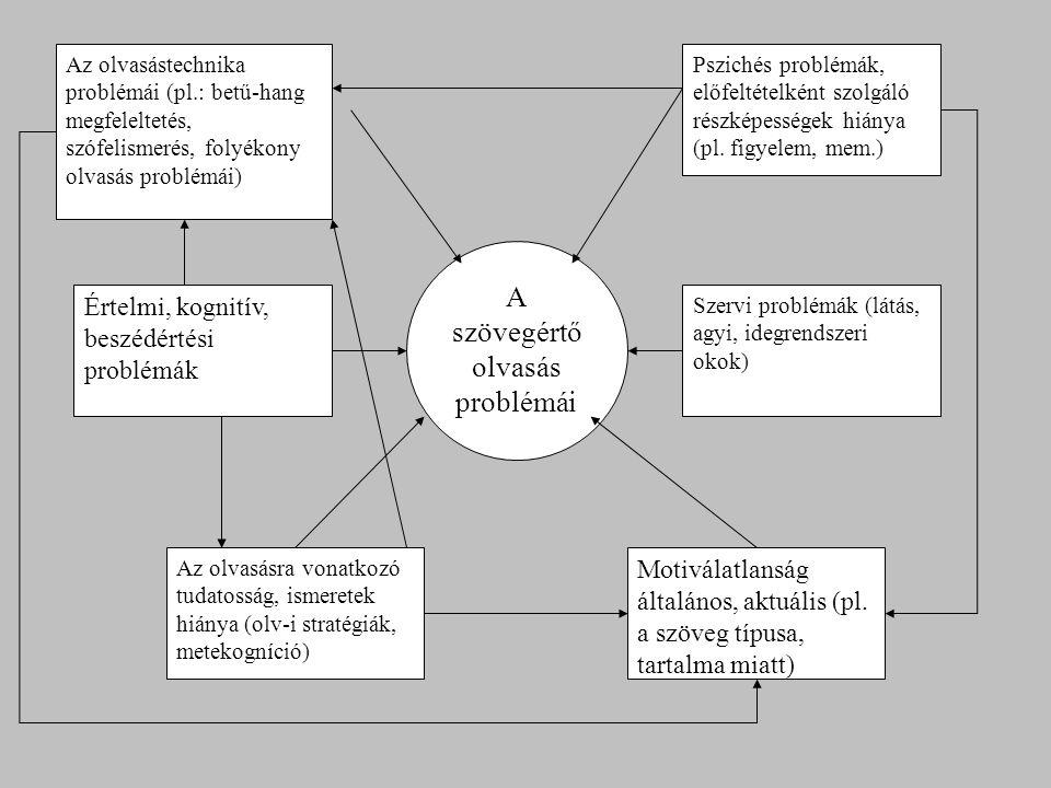 Az olvasástechnika problémái (pl.: betű-hang megfeleltetés, szófelismerés, folyékony olvasás problémái) Az olvasásra vonatkozó tudatosság, ismeretek hiánya (olv-i stratégiák, metekogníció) Szervi problémák (látás, agyi, idegrendszeri okok) Pszichés problémák, előfeltételként szolgáló részképességek hiánya (pl.