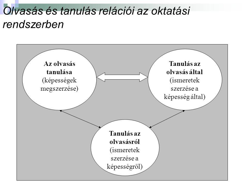 Olvasás és tanulás relációi az oktatási rendszerben Az olvasás tanulása (képességek megszerzése) Tanulás az olvasásról (ismeretek szerzése a képességről) Tanulás az olvasás által (ismeretek szerzése a képesség által)