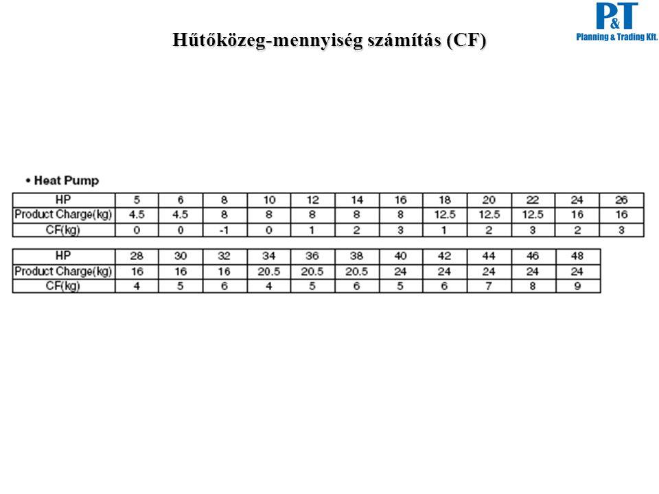 Hűtőközeg-mennyiség számítás (CF)