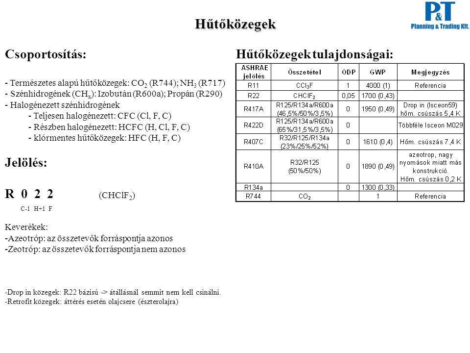 Hűtőközegek Csoportosítás: - Természetes alapú hűtőközegek: CO 2 (R744); NH 3 (R717) - Szénhidrogének (CH x ): Izobután (R600a); Propán (R290) - Halog
