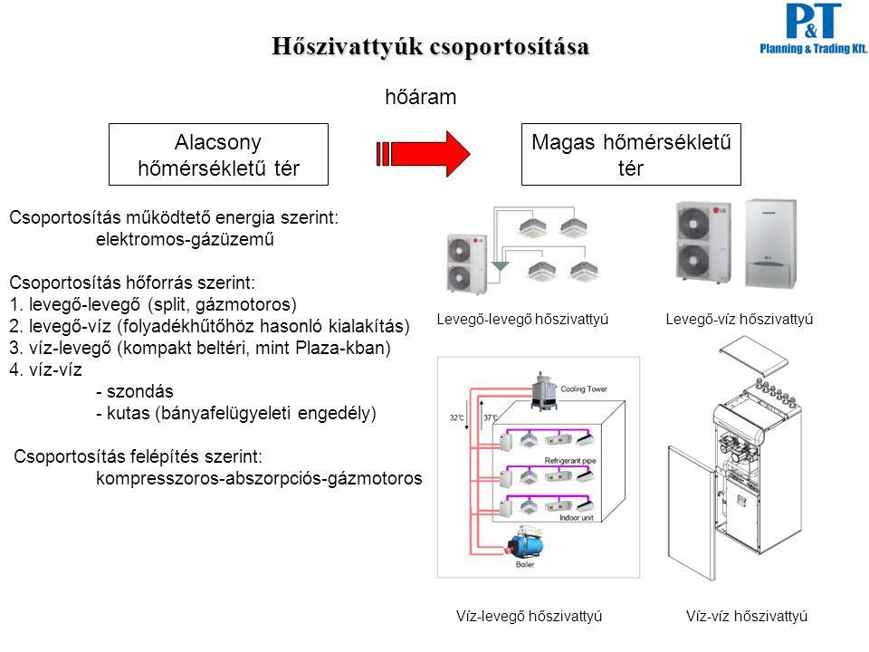 Hőszivattyúk csoportosítása Alacsony hőmérsékletű tér Magas hőmérsékletű tér hőáram Csoportosítás működtető energia szerint: elektromos-gázüzemű Csopo