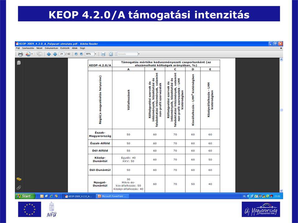 KEOP 4.2.0/A támogatási intenzitás