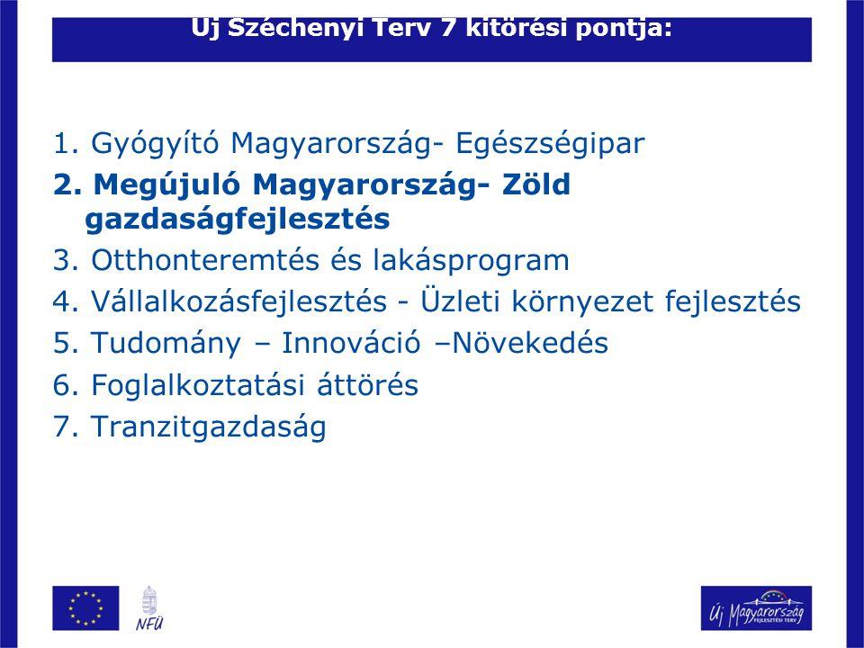 Új Széchenyi Terv 7 kitörési pontja: 1. Gyógyító Magyarország- Egészségipar 2. Megújuló Magyarország- Zöld gazdaságfejlesztés 3. Otthonteremtés és lak