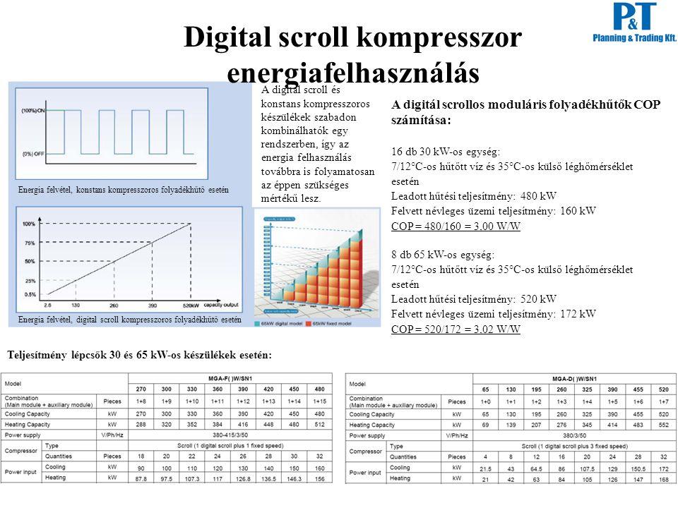 Digital scroll kompresszor energiafelhasználás Energia felvétel, konstans kompresszoros folyadékhűtő esetén A digital scroll és konstans kompresszoros