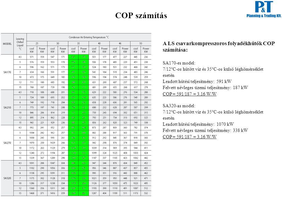 COP számítás A LS csavarkompresszoros folyadékhűtők COP számítása: SA170-es model: 7/12°C-os hűtőtt víz és 35°C-os külső léghőmérséklet esetén Leadott hűtési teljesítmény: 591 kW Felvett névleges üzemi teljesítmény: 187 kW COP = 591/187 = 3,16 W/W SA320-as model: 7/12°C-os hűtőtt víz és 35°C-os külső léghőmérséklet esetén Leadott hűtési teljesítmény: 1070 kW Felvett névleges üzemi teljesítmény: 338 kW COP = 591/187 = 3,16 W/W