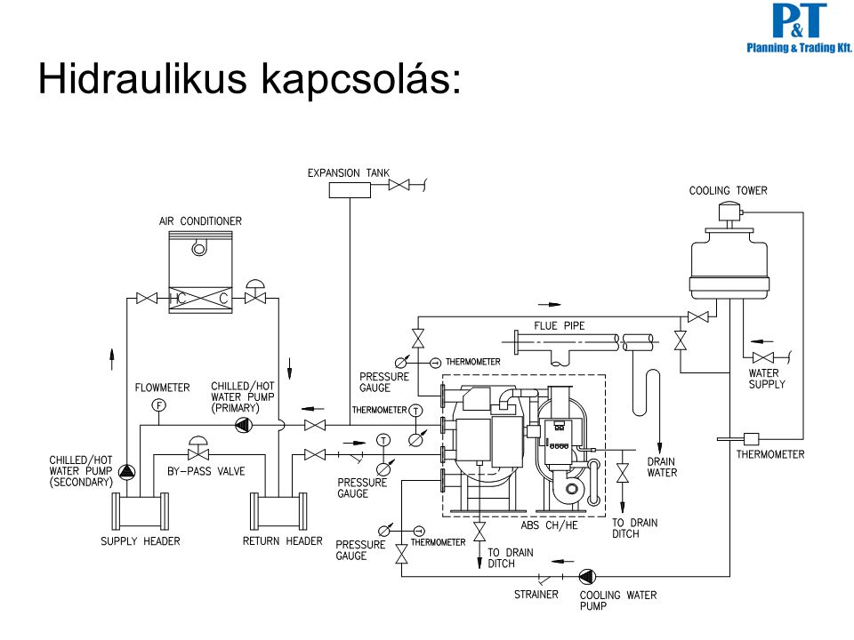 Hidraulikus kapcsolás: