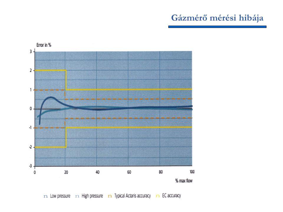 Gázmérő mérési hibája
