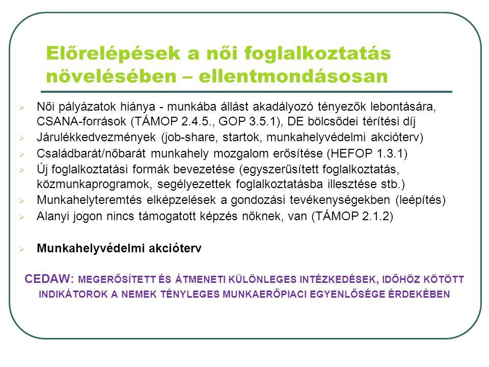 Előrelépések a női foglalkoztatás növelésében – ellentmondásosan  Női pályázatok hiánya - munkába állást akadályozó tényezők lebontására, CSANA-források (TÁMOP 2.4.5., GOP 3.5.1), DE bölcsődei térítési díj  Járulékkedvezmények (job-share, startok, munkahelyvédelmi akcióterv)  Családbarát/nőbarát munkahely mozgalom erősítése (HEFOP 1.3.1)  Új foglalkoztatási formák bevezetése (egyszerűsített foglalkoztatás, közmunkaprogramok, segélyezettek foglalkoztatásba illesztése stb.)  Munkahelyteremtés elképzelések a gondozási tevékenységekben (leépítés)  Alanyi jogon nincs támogatott képzés nőknek, van (TÁMOP 2.1.2)  Munkahelyvédelmi akcióterv CEDAW: MEGERŐSÍTETT ÉS ÁTMENETI KÜLÖNLEGES INTÉZKEDÉSEK, IDŐHÖZ KÖTÖTT INDIKÁTOROK A NEMEK TÉNYLEGES MUNKAERŐPIACI EGYENLŐSÉGE ÉRDEKÉBEN