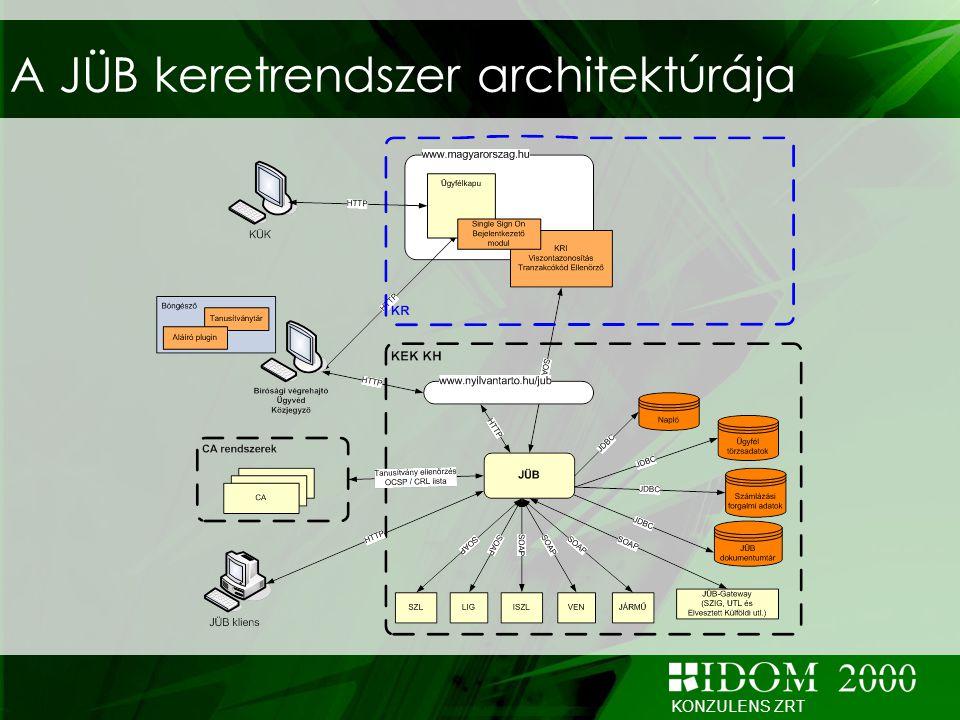 KONZULENS ZRT A JÜB keretrendszer architektúrája