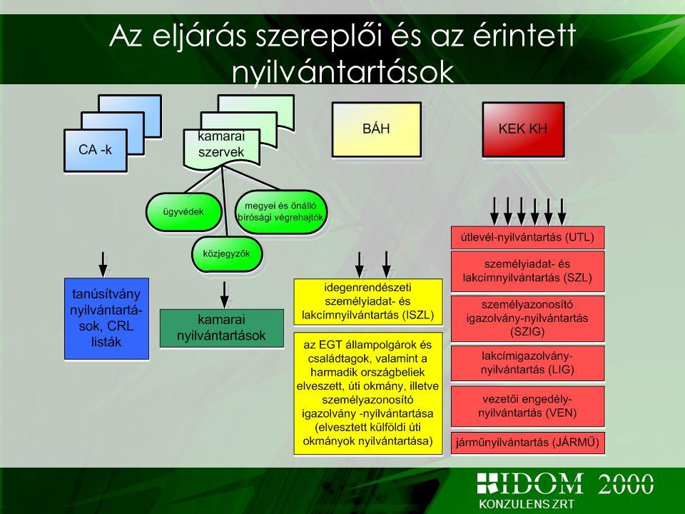 KONZULENS ZRT A JÜB-ön keresztül folyó eljárás modellje I.