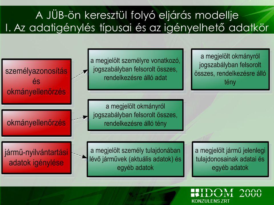 KONZULENS ZRT A JÜB-ön keresztül folyó eljárás modellje I. Az adatigénylés típusai és az igényelhető adatkör