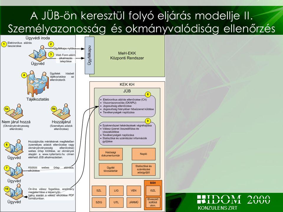 KONZULENS ZRT A JÜB-ön keresztül folyó eljárás modellje II. Személyazonosság és okmányvalódiság ellenőrzés