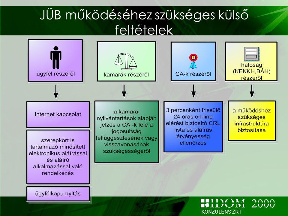 KONZULENS ZRT Az adatigénylő űrlapok fajtái A JÜB az adatigénylés céljától függően különböző elektronikus adatigénylő űrlapokat kezel: Okmányellenőrzés – amennyiben a személyazonosság- ellenőrzéshez a jogügyletet kötő fél írásban nem járult hozzá Személy-és okmányellenőrzés Személy-és okmányellenőrzés, járműkutatás (opcionális) - közjegyzők és bírósági végrehajtók részére Járműkutatás - közjegyzők és bírósági végrehajtók részére A JÜB az adatigénylés céljától függően különböző elektronikus adatigénylő űrlapokat kezel: Okmányellenőrzés – amennyiben a személyazonosság- ellenőrzéshez a jogügyletet kötő fél írásban nem járult hozzá Személy-és okmányellenőrzés Személy-és okmányellenőrzés, járműkutatás (opcionális) - közjegyzők és bírósági végrehajtók részére Járműkutatás - közjegyzők és bírósági végrehajtók részére