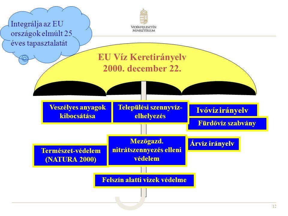 12 Veszélyes anyagok kibocsátása Ivóvíz irányelv Fürdővíz szabvány Természet-védelem (NATURA 2000) EU Víz Keretirányelv 2000. december 22. Települési