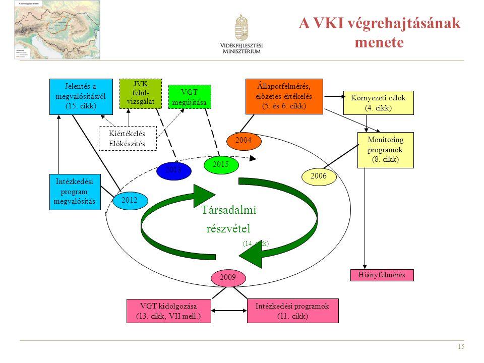 15 Társadalmi részvétel (14. cikk) Környezeti célok (4. cikk) Monitoring programok (8. cikk) Hiányfelmérés Intézkedési programok (11. cikk) VGT kidolg