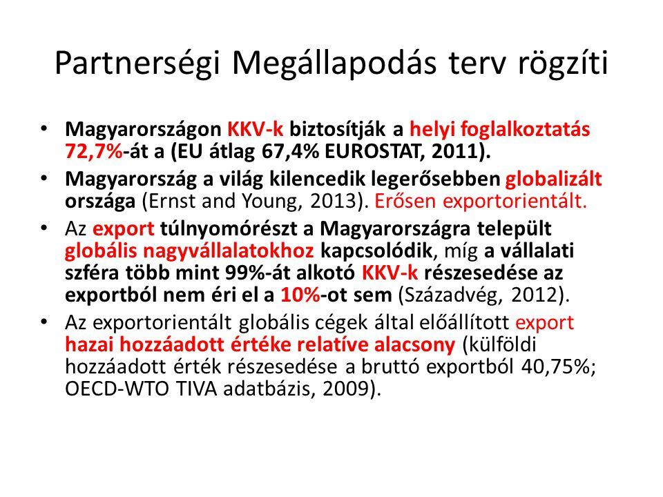 Partnerségi Megállapodás terv rögzíti Magyarországon KKV-k biztosítják a helyi foglalkoztatás 72,7%-át a (EU átlag 67,4% EUROSTAT, 2011).