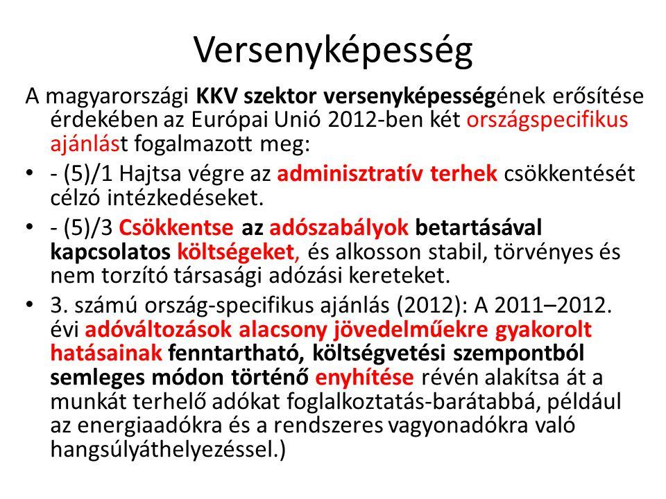 Versenyképesség A magyarországi KKV szektor versenyképességének erősítése érdekében az Európai Unió 2012-ben két országspecifikus ajánlást fogalmazott meg: - (5)/1 Hajtsa végre az adminisztratív terhek csökkentését célzó intézkedéseket.