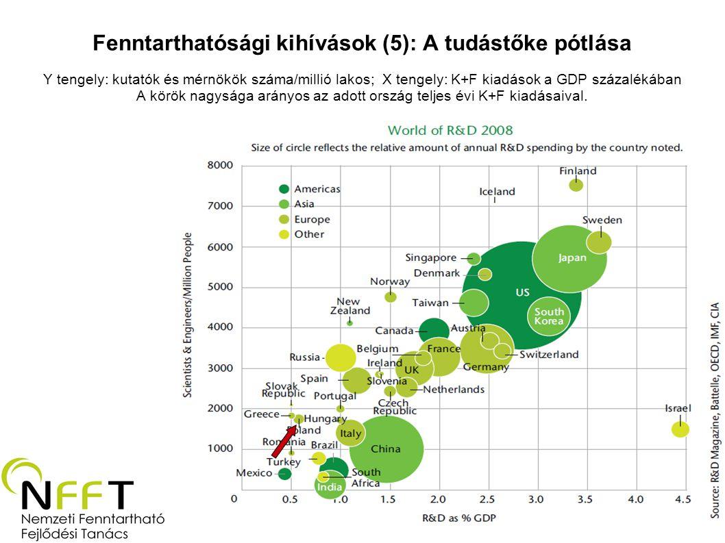 Fenntarthatósági kihívások (5): A tudástőke pótlása Y tengely: kutatók és mérnökök száma/millió lakos; X tengely: K+F kiadások a GDP százalékában A körök nagysága arányos az adott ország teljes évi K+F kiadásaival.