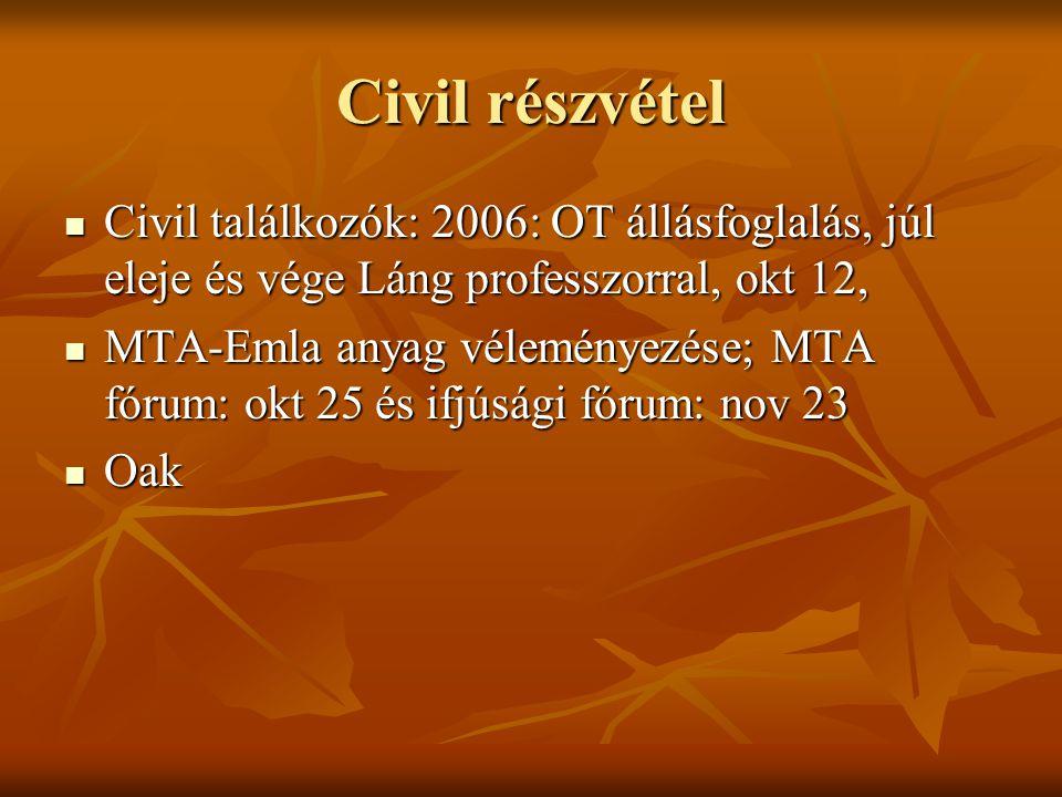 Civil részvétel Civil találkozók: 2006: OT állásfoglalás, júl eleje és vége Láng professzorral, okt 12, Civil találkozók: 2006: OT állásfoglalás, júl eleje és vége Láng professzorral, okt 12, MTA-Emla anyag véleményezése; MTA fórum: okt 25 és ifjúsági fórum: nov 23 MTA-Emla anyag véleményezése; MTA fórum: okt 25 és ifjúsági fórum: nov 23 Oak Oak