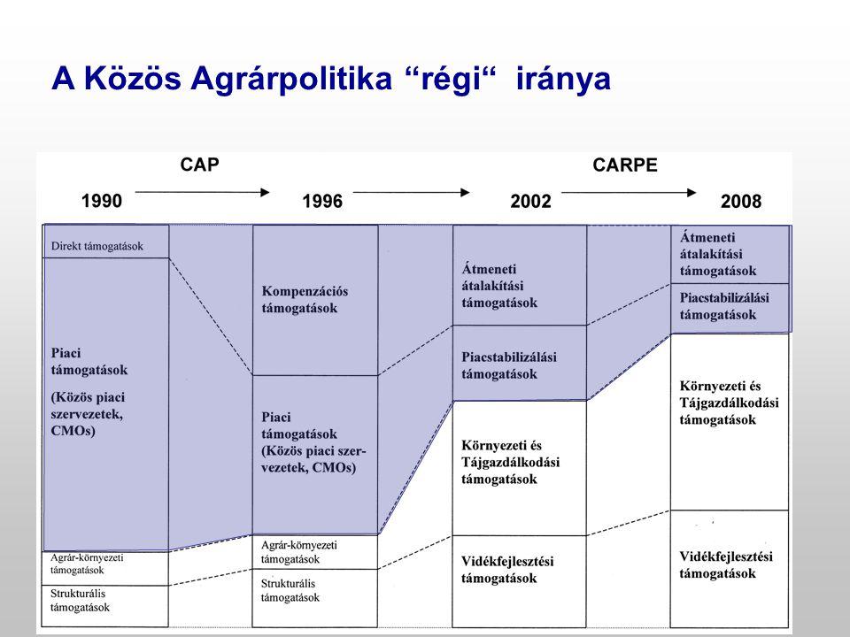 A Közös Agrárpolitika régi iránya