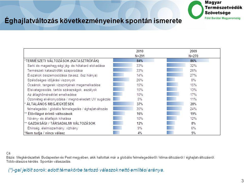 3 Éghajlatváltozás következményeinek spontán ismerete C4 Bázis: Megkérdezettek Budapesten és Pest megyében, akik hallottak már a globális felmelegedésről / klímaváltozásról / éghajlatváltozásról.