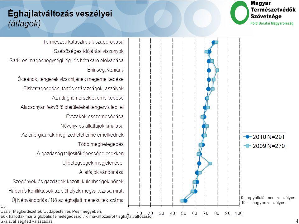 4 Éghajlatváltozás veszélyei (átlagok) 0 = egyáltalán nem veszélyes 100 = nagyon veszélyes C5 Bázis: Megkérdezettek Budapesten és Pest megyében, akik hallottak már a globális felmelegedésről / klímaváltozásról / éghajlatváltozásról.