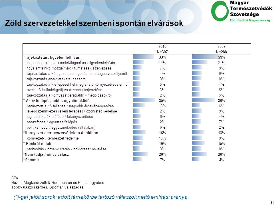 6 Zöld szervezetekkel szembeni spontán elvárások (*)-gal jelölt sorok: adott témakörbe tartozó válaszok nettó említési aránya.