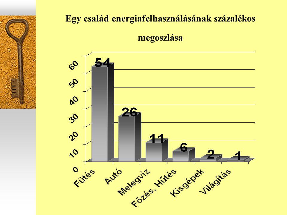 Egy család energiafelhasználásának százalékos megoszlása