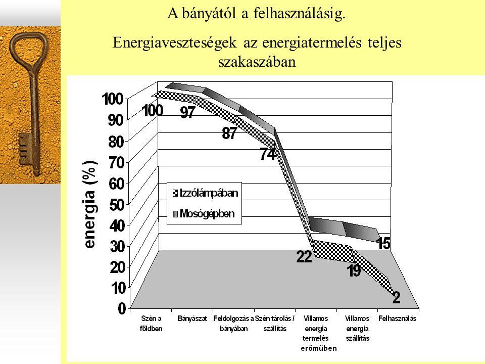 A bányától a felhasználásig. Energiaveszteségek az energiatermelés teljes szakaszában