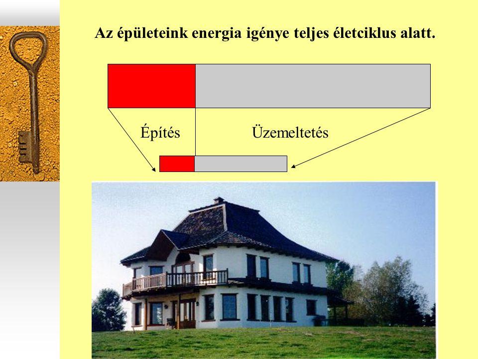 Az épületeink energia igénye teljes életciklus alatt. ÉpítésÜzemeltetés