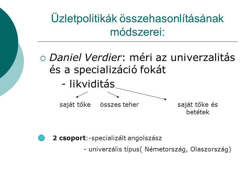 Üzletpolitikák összehasonlításának módszerei:  Daniel Verdier: méri az univerzalitás és a specializáció fokát - likviditás saját tőkeösszes tehersaját tőke és betétek 2 csoport:-specializált angolszász - univerzális típus( Németország, Olaszország)