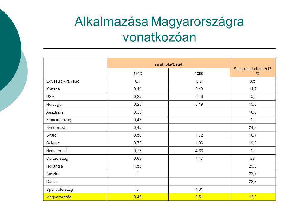 Alkalmazása Magyarországra vonatkozóan saját tőke/betét Saját tőke/teher 1913 % 19131890 Egyesült Királyság0,10,28,5 Kanada0,190,4914,7 USA0,250,4815,