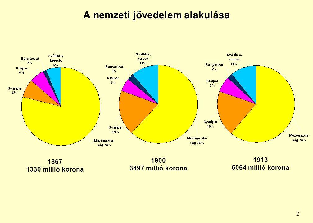2 A nemzeti jövedelem alakulása 1867 1330 millió korona 1900 3497 millió korona 1913 5064 millió korona