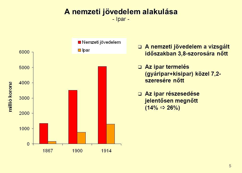 5 A nemzeti jövedelem alakulása A nemzeti jövedelem alakulása - Ipar -  A nemzeti jövedelem a vizsgált időszakban 3,8-szorosára nőtt  Az ipar termel
