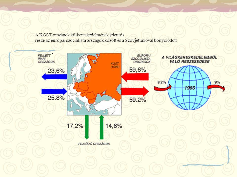 . A KGST-országok külkereskedelmének jelentős része az európai szocialista országok között és a Szovjetunióval bonyolódott