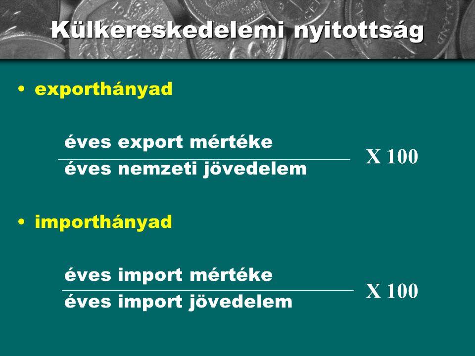 Külkereskedelemi nyitottság exporthányad éves export mértéke éves nemzeti jövedelem importhányad éves import mértéke éves import jövedelem X 100