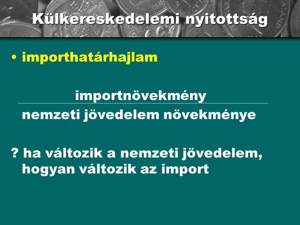 Külkereskedelemi nyitottság importhatárhajlam importnövekmény nemzeti jövedelem növekménye ? ha változik a nemzeti jövedelem, hogyan változik az impor