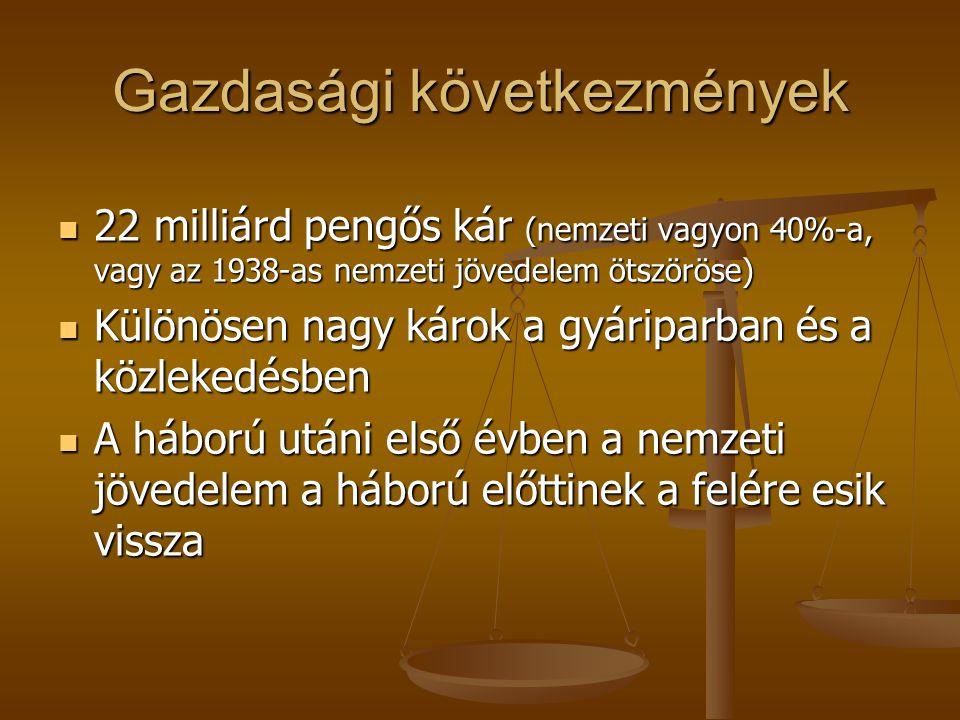 Gazdasági következmények 22 milliárd pengős kár (nemzeti vagyon 40%-a, vagy az 1938-as nemzeti jövedelem ötszöröse) 22 milliárd pengős kár (nemzeti va