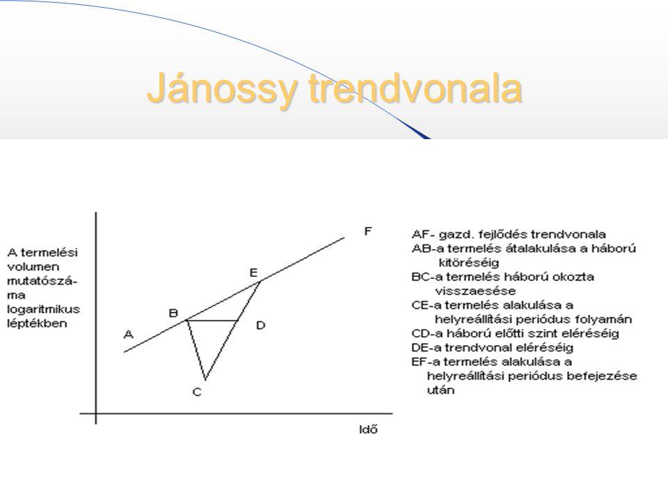 Jánossy trendvonala