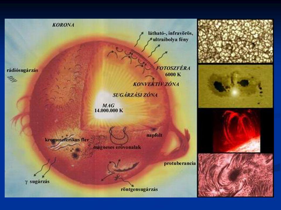 A Nap legfontosabb adatai: Kor 4,6·109 év Kor 4,6·109 év Tömeg 1,989·1030 kg Tömeg 1,989·1030 kg 332830 · Föld-tömeg 332830 · Föld-tömeg Átmérõ 1390000 km 109 · Föld-átmérõ Átmérõ 1390000 km 109 · Föld-átmérõ Térfogat 1300000 · Föld-térfogat Térfogat 1300000 · Föld-térfogat Egyenlítõi sugár 695000 km 109 · Föld egyenlítõi sugár Egyenlítõi sugár 695000 km 109 · Föld egyenlítõi sugár Felszíni sûrûség 2,07·10-7 g/cm3 Felszíni sûrûség 2,07·10-7 g/cm3 Közepes sûrûség 1,41 g/cm3 Közepes sûrûség 1,41 g/cm3 Tengelyforgási idõ a sarkok közelében 35 nap Tengelyforgási idõ a sarkok közelében 35 nap Tengelyforgási idõ az egyenlítõnél 25 nap Tengelyforgási idõ az egyenlítõnél 25 nap Egyenlítõi nehézségi gyorsulás 274 m/s2 Egyenlítõi nehézségi gyorsulás 274 m/s2 Szökési sebesség 618 km/s Szökési sebesség 618 km/s Felszíni hõmérséklet 5785 K Felszíni hõmérséklet 5785 K Centrális hõmérséklet 14-16 millió K Centrális hõmérséklet 14-16 millió K Sugárzási teljesítmény 3,86·1026 W Sugárzási teljesítmény 3,86·1026 W Tömegveszteség 109 kg/s Tömegveszteség 109 kg/s Közepes Nap-Föld távolság (Csillagászati Egység) 150·106 km Közepes Nap-Föld távolság (Csillagászati Egység) 150·106 km Összetétel ( Kémiai elem) Felszíni Központi Összetétel ( Kémiai elem) Felszíni Központi Hidrogén 70 % 35 % Hidrogén 70 % 35 % Hélium 28 % 63 % Hélium 28 % 63 % Egyéb (Szén, Nitrogén, Oxigén,...