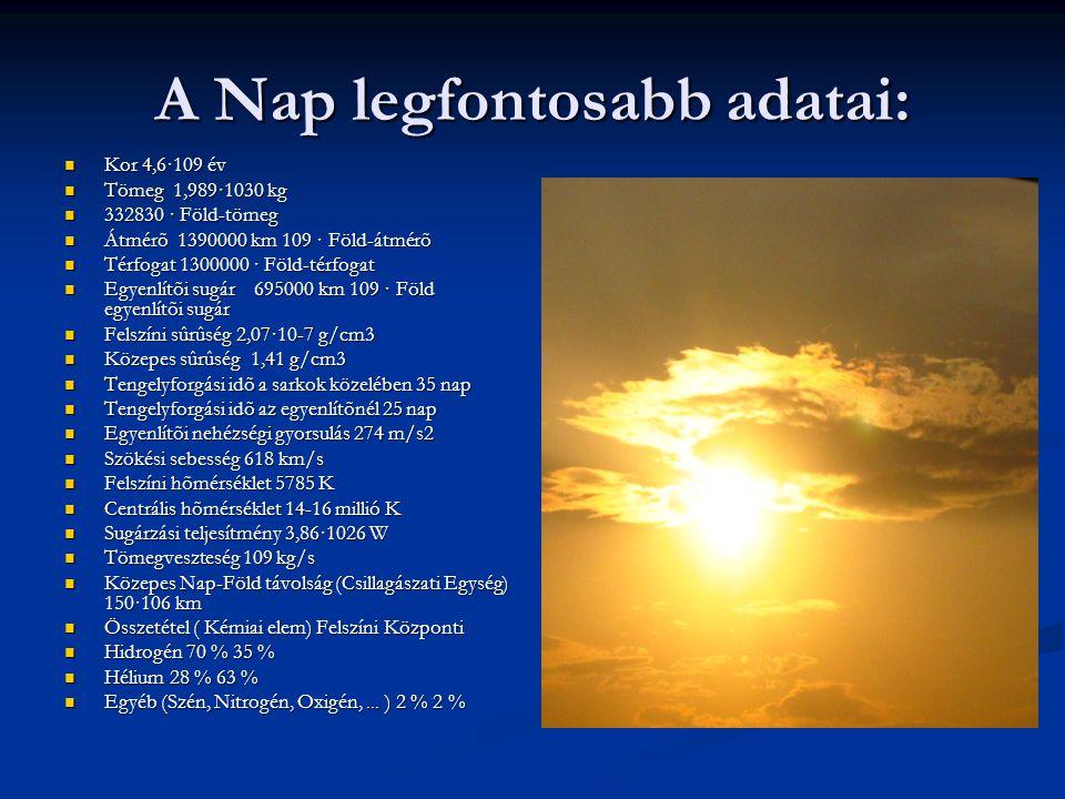 A Nap legfontosabb adatai: Kor 4,6·109 év Kor 4,6·109 év Tömeg 1,989·1030 kg Tömeg 1,989·1030 kg 332830 · Föld-tömeg 332830 · Föld-tömeg Átmérõ 139000