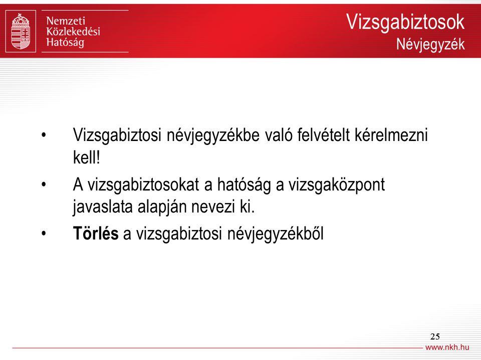 25 Vizsgabiztosok Névjegyzék Vizsgabiztosi névjegyzékbe való felvételt kérelmezni kell! A vizsgabiztosokat a hatóság a vizsgaközpont javaslata alapján