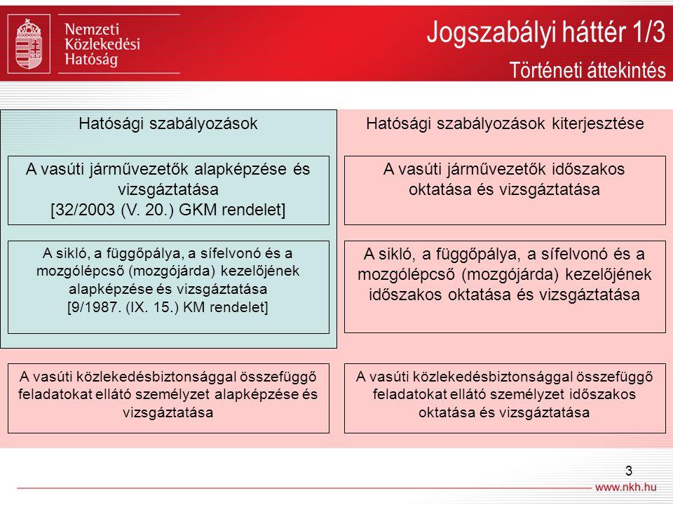 Hatósági szabályozások kiterjesztése Hatósági szabályozások A vasúti járművezetők alapképzése és vizsgáztatása [32/2003 (V. 20.) GKM rendelet] A sikló